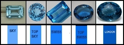 Blue Topaz - blue topaz gemstone, blue topaz benefits, blue topaz price, blue topaz metaphysical, properties, natural blue topaz, blue topaz value, blue topaz price per carat, blue topaz meaning, blue topaz price guide | Gopika Exports